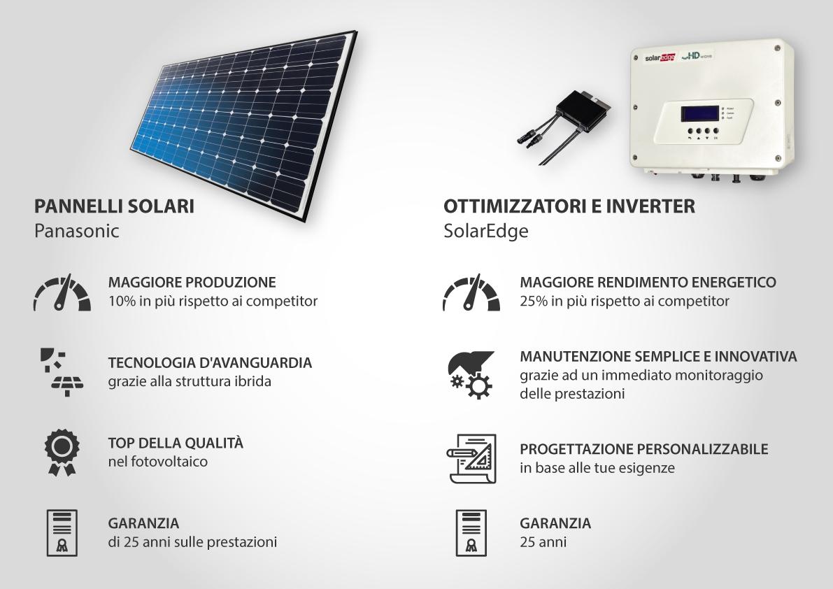 Pannelli Panasonic Inverter Ottimizzatori SolarEdge
